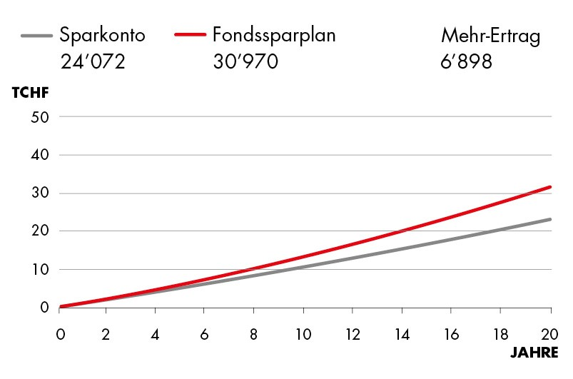 Fondssparplan vs Sparkonto 2.47%