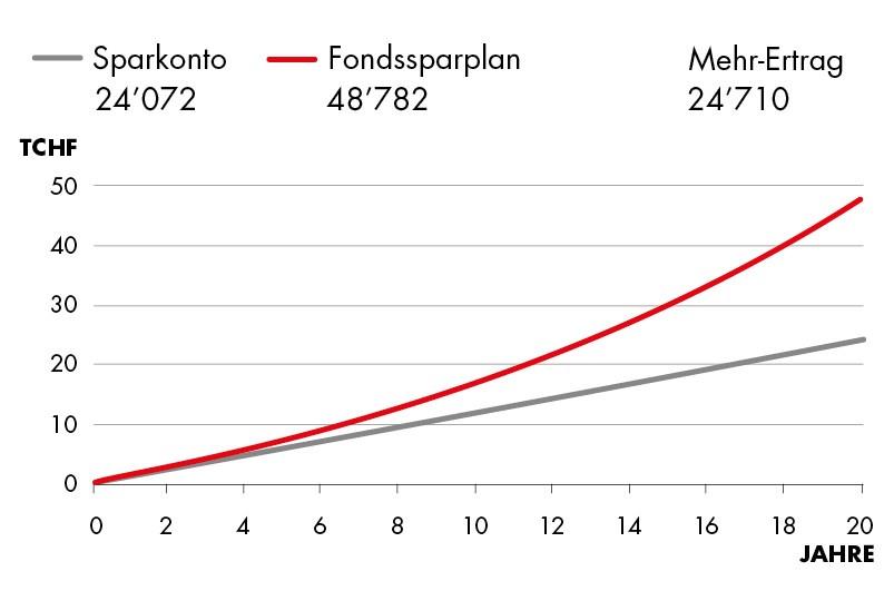 Fondssparplan vs Sparkonto 6.60%