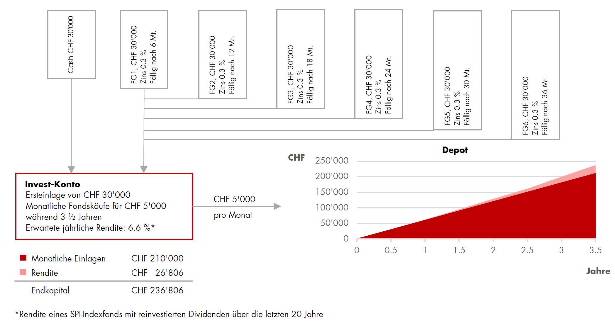 Fondssparplan smart__Beispiel 210'000